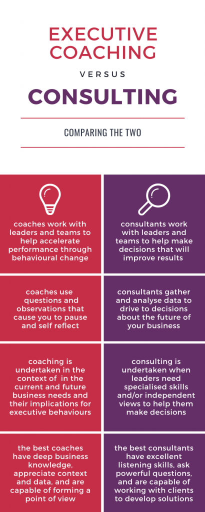 Understanding coaching and consulting 2